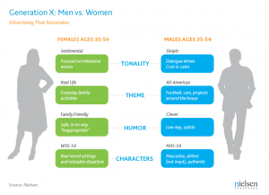 Men and Women of Generation X